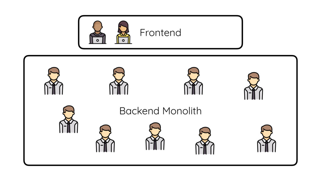 Frontend Backend Monolith