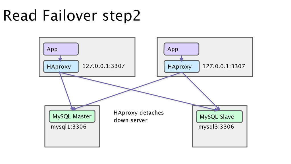 Read Failover step2 HAproxy App App HAproxy MyS...