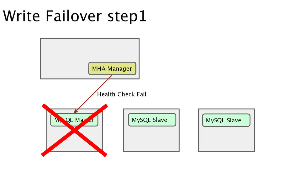 Write Failover step1 MySQL Master MySQL Slave M...
