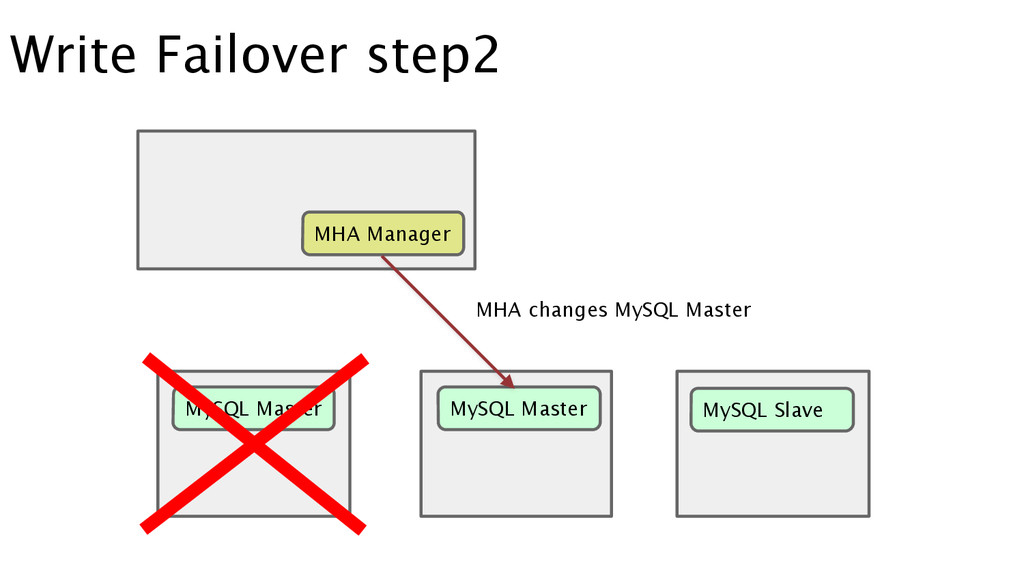 Write Failover step2 MySQL Master MySQL Master ...