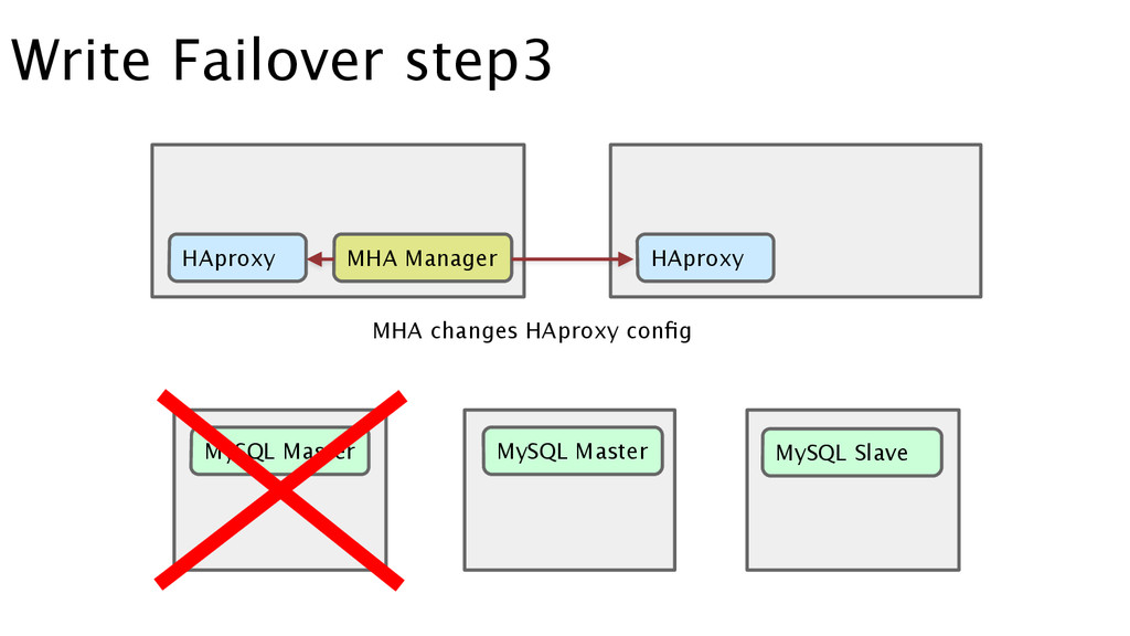 Write Failover step3 MySQL Master MySQL Master ...