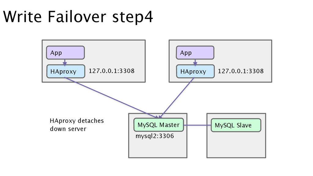 Write Failover step4 HAproxy HAproxy MySQL Slav...
