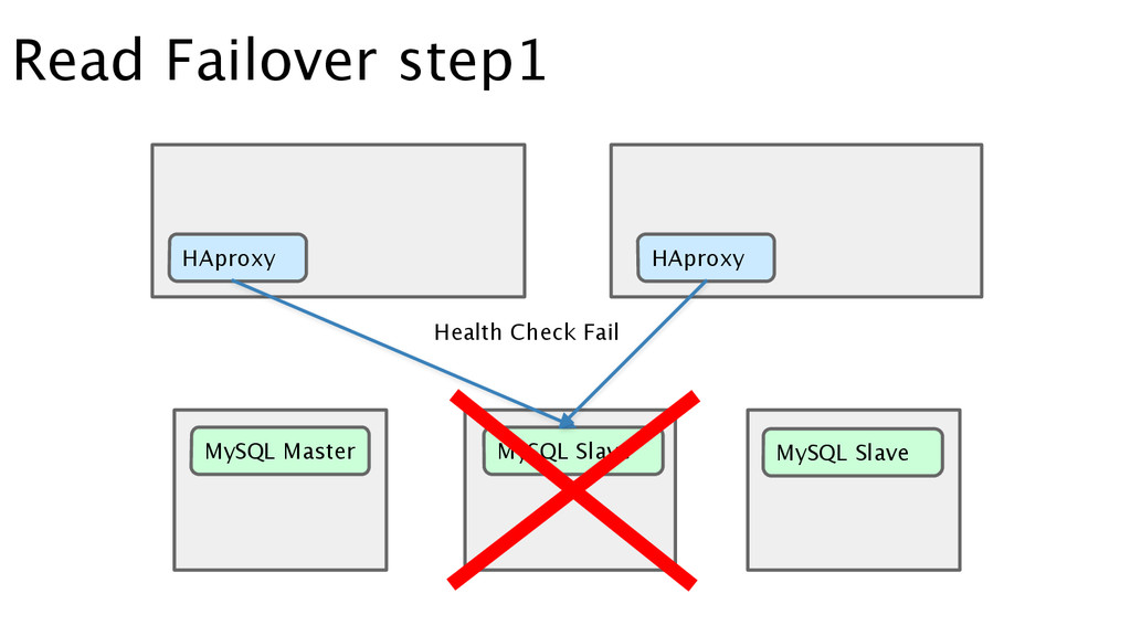Read Failover step1 HAproxy HAproxy MySQL Maste...