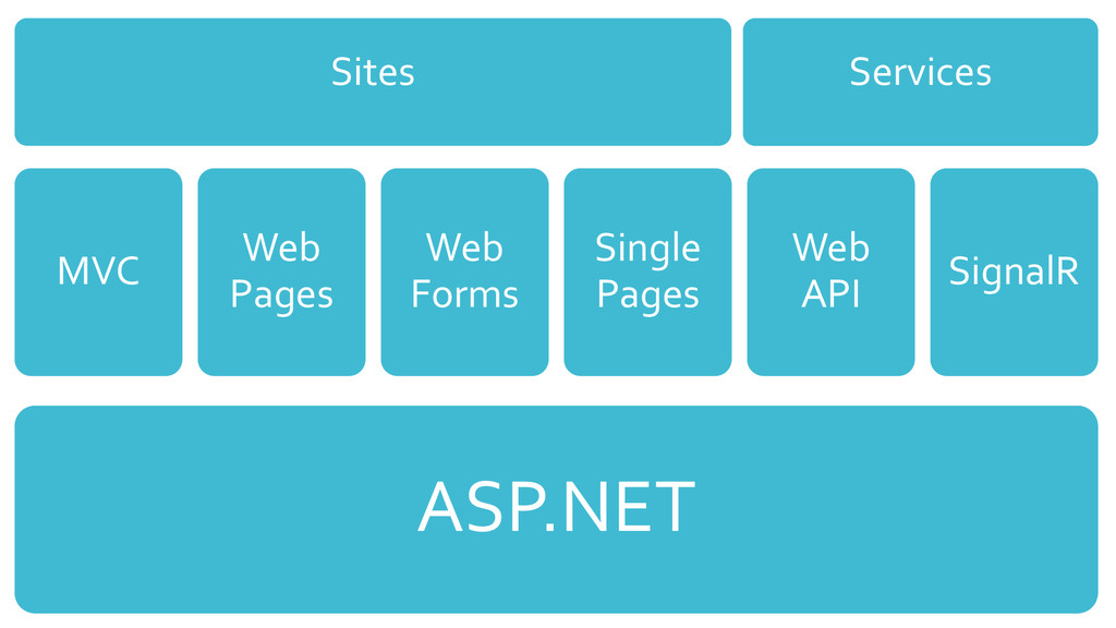 ASP.NET MVC Web Pages Web Forms Single Pages We...