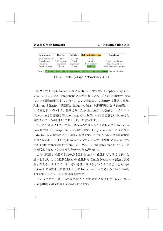 1 0 痥 2 畍 Graph Network 2.1 Inductive bias הכ ㎫...