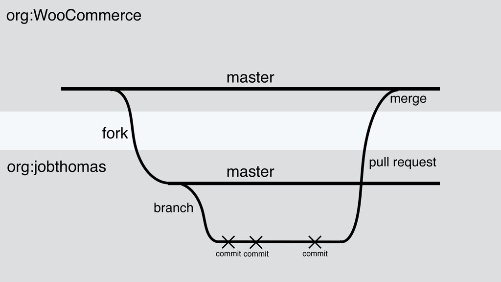 master branch commit commit commit pull request...