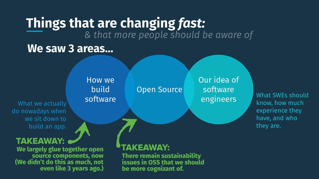 Things that are changing fast: How we build sof...