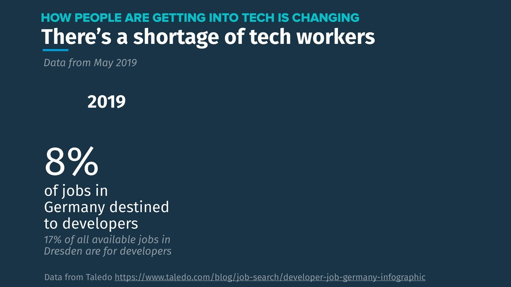 There's a shortage of tech workers HOW PEOPLE A...