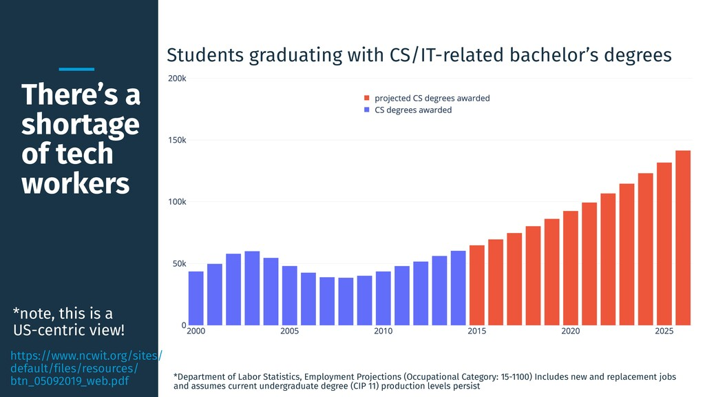 There's a shortage of tech workers Students gra...