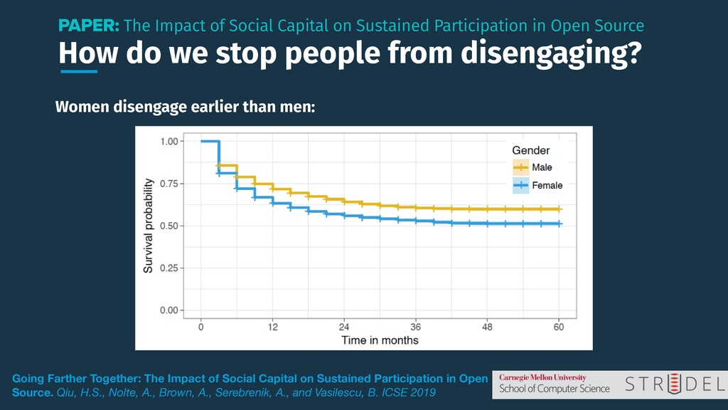 How do we stop people from disengaging? PAPER: ...