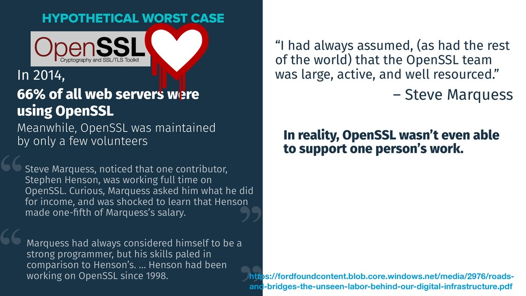 In 2014, 66% of all web servers were using Open...