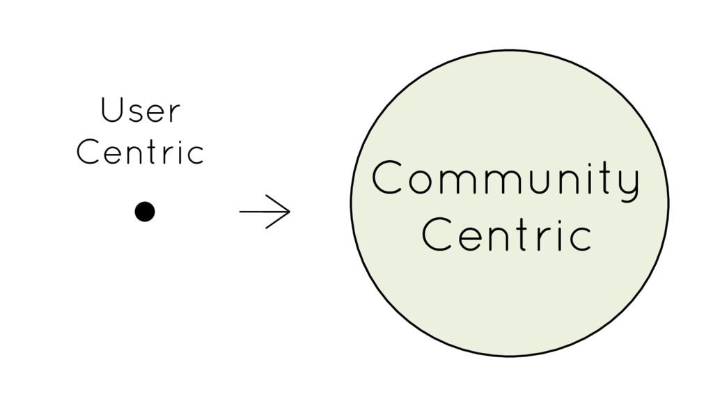 Community Centric User Centric