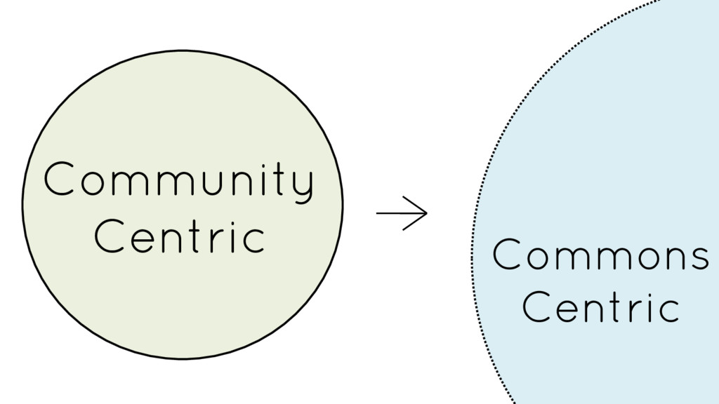 Commons Centric Community Centric