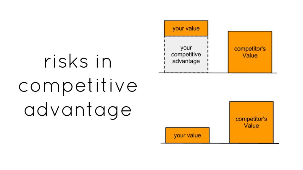 risks in competitive advantage