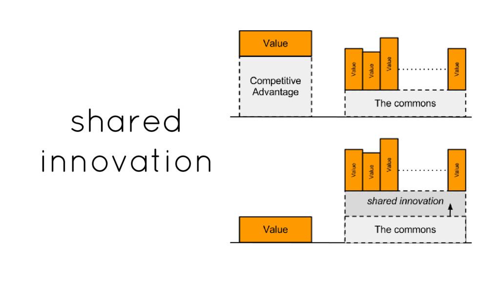 shared innovation