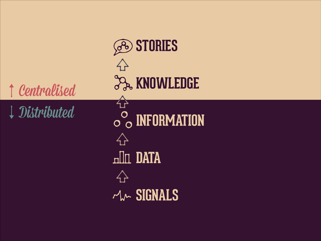STORIES KNOWLEDGE INFORMATION DATA SIGNALS Distr...