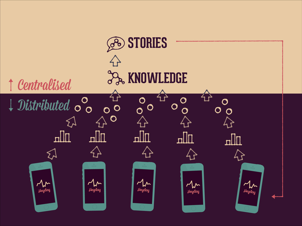 STORIES KNOWLEDGE Centralised Distributed
