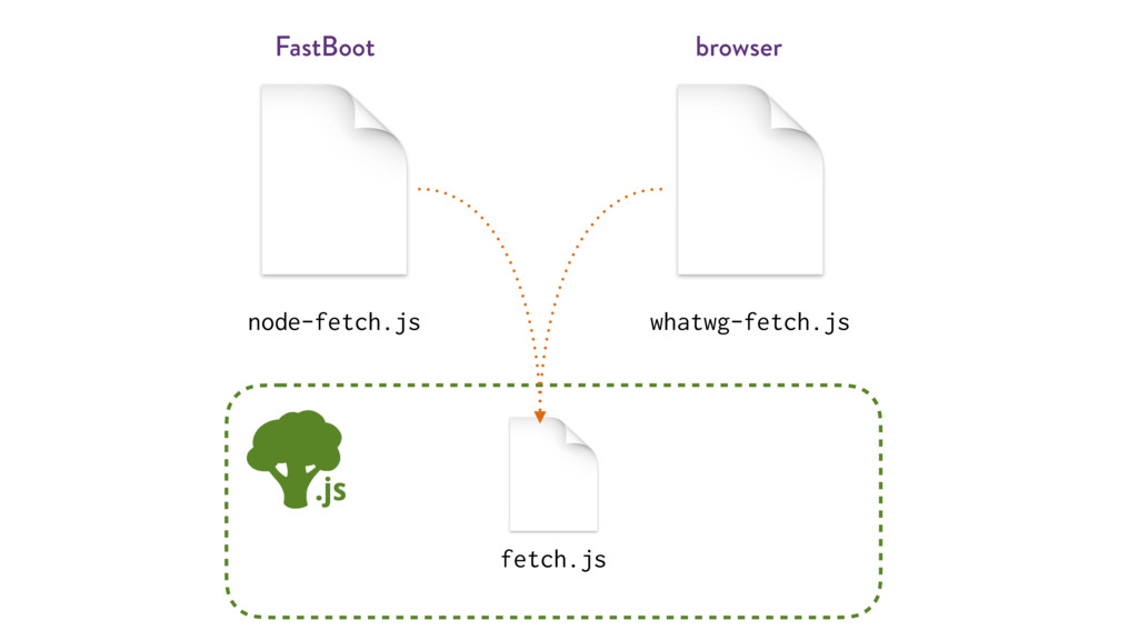 node-fetch.js whatwg-fetch.js FastBoot browser ...