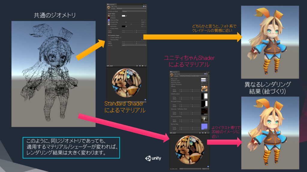 共通のジオメトリ Standard Shader によるマテリアル ユニティちゃんSha...