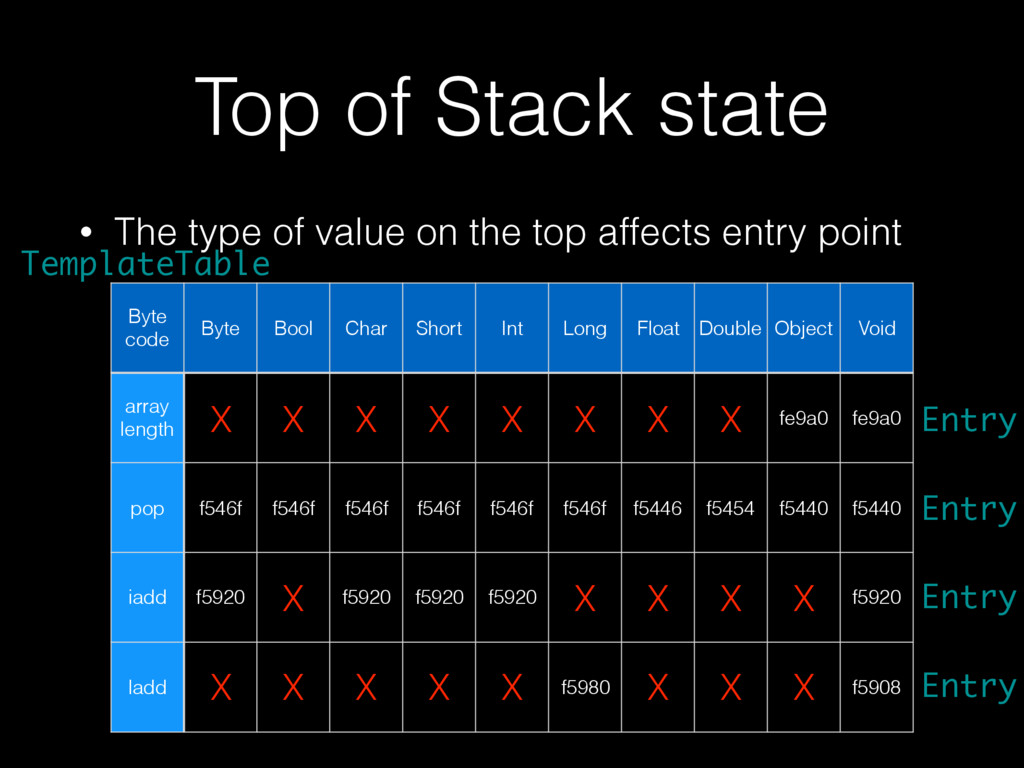 TemplateTable Top of Stack state • The type of ...