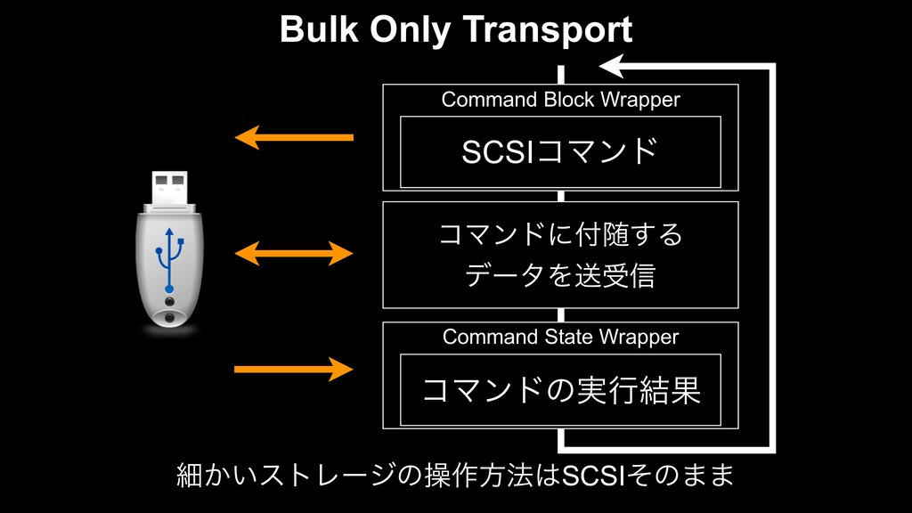Command Block Wrapper SCSIίϚϯυ Command State Wr...