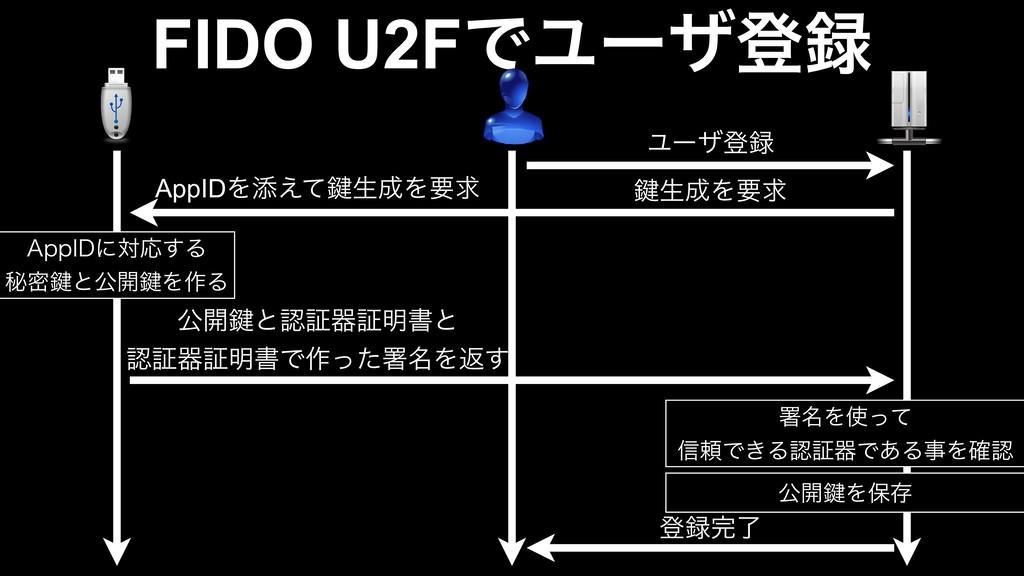 "FIDO U2FͰϢʔβొ Ϣʔβొ 伴ੜΛཁٻ ""QQ*%ʹରԠ͢Δ ൿີ伴ͱެ։伴..."