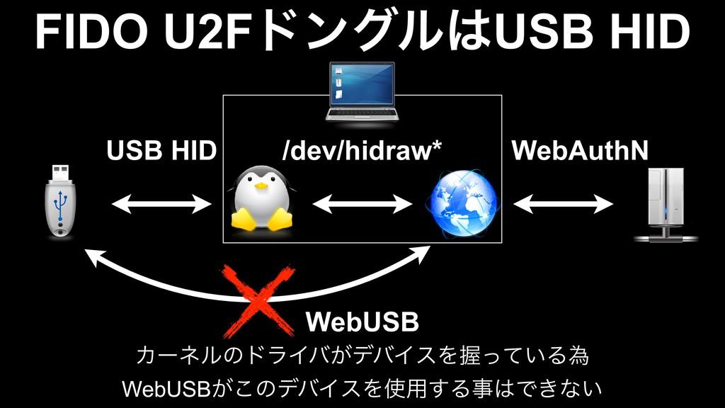 WebAuthN /dev/hidraw* USB HID WebUSB FIDO U2Fυϯ...