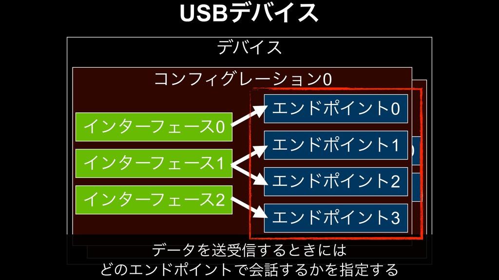 USBσόΠε σόΠε ΤϯυϙΠϯτ0 ΤϯυϙΠϯτ1 ίϯϑΟάϨʔγϣϯ0 Πϯλʔ...