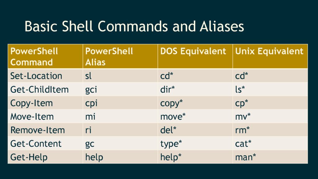 Basic Shell Commands and Aliases PowerShell Com...