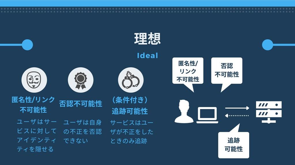 理想 Ideal 否 不可 性 ( 件付き) 可 性 匿 性/ リンク 不可 性 匿 性/ リ...