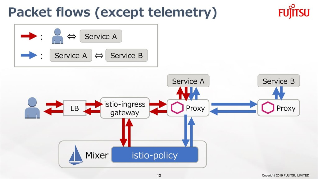 Packet flows (except telemetry) Copyright 2019 ...