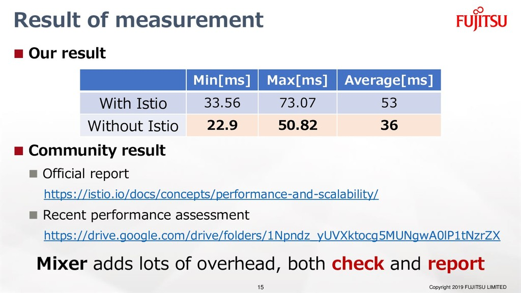 Result of measurement  Our result  Community ...