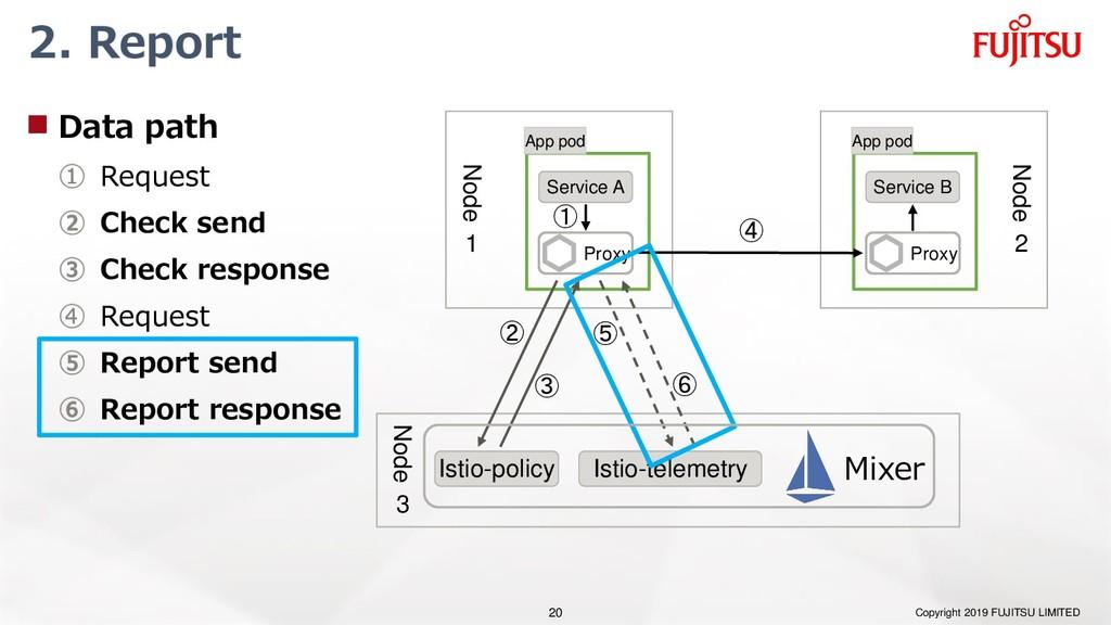 2. Report  Data path ① Request ② Check send ③ ...