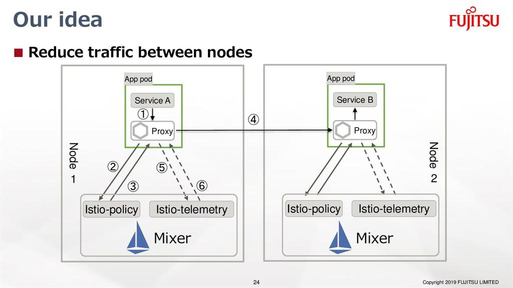 Our idea  Reduce traffic between nodes Copyrig...
