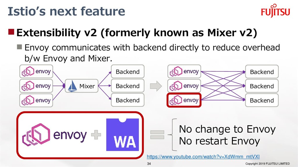 Istio's next feature Extensibility v2 (formerl...