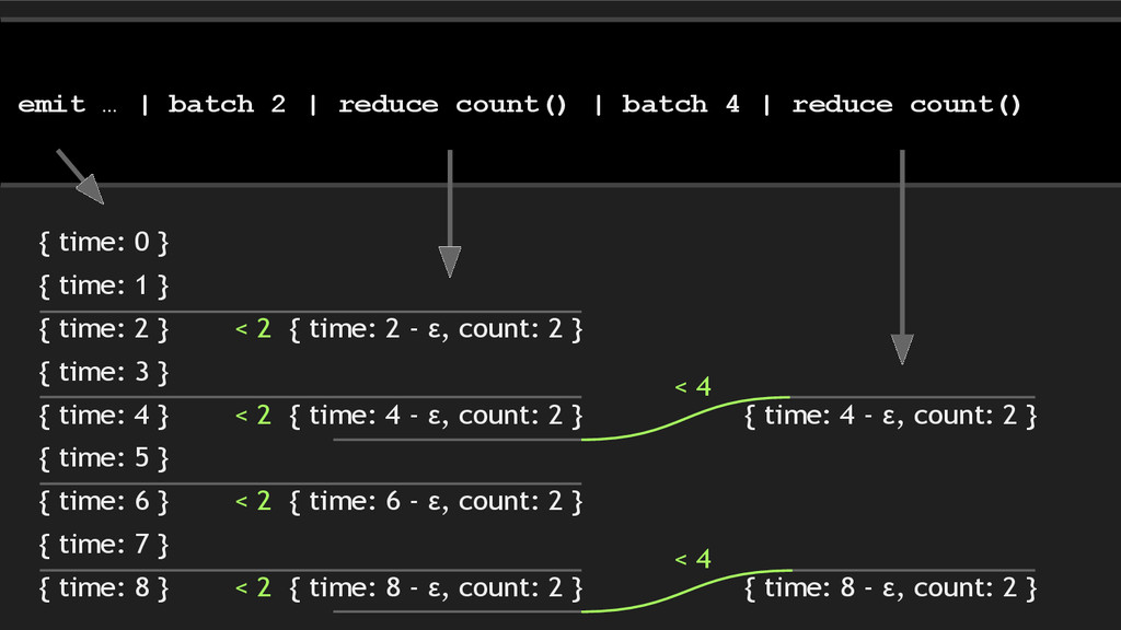 emit … | batch 2 | reduce count() | batch 4 | r...