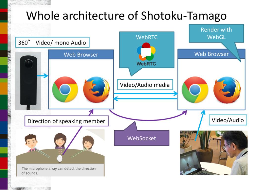 Whole architecture of Shotoku-Tamago Web Browse...