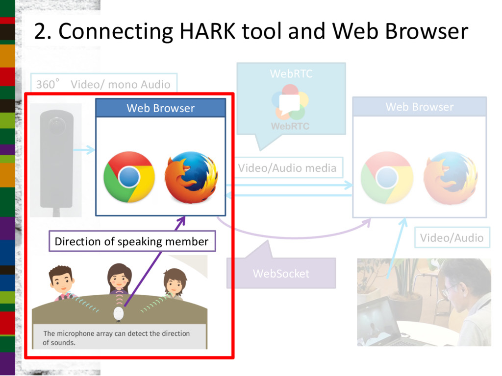 2. Connecting HARK tool and Web Browser Web Bro...