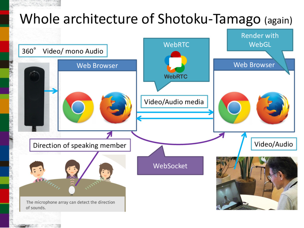 Whole architecture of Shotoku-Tamago (again) We...