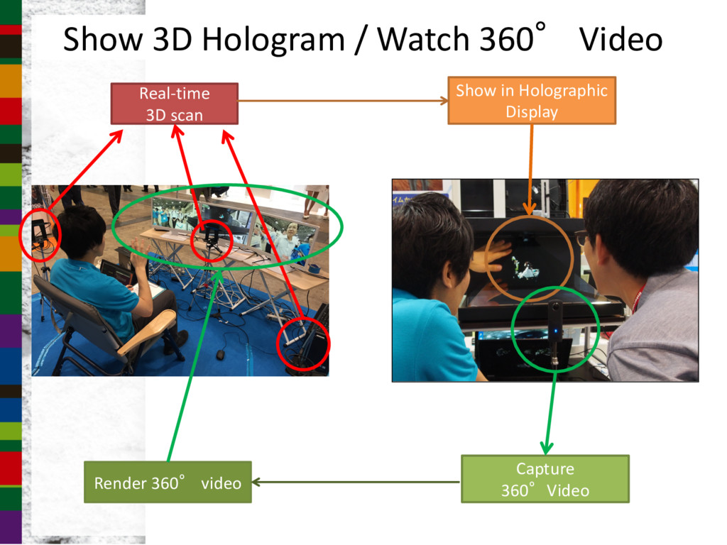 Real-time 3D scan Show in Holographic Display S...