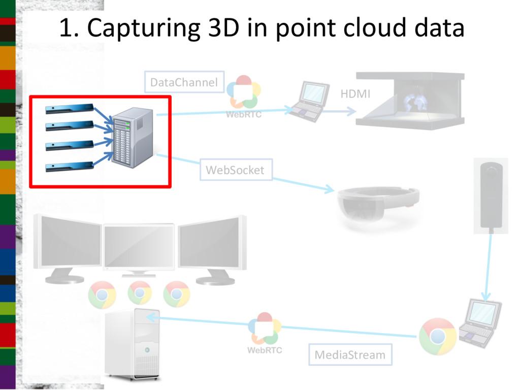 1. Capturing 3D in point cloud data MediaStream...