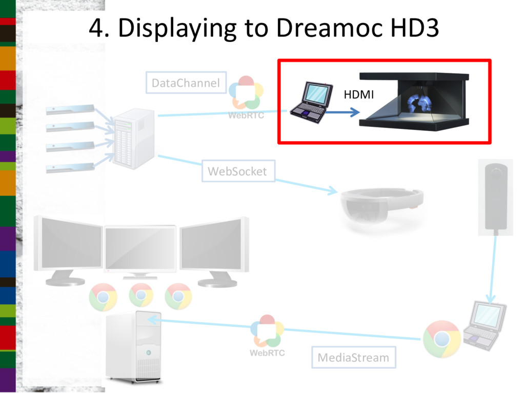 4. Displaying to Dreamoc HD3 MediaStream WebSoc...