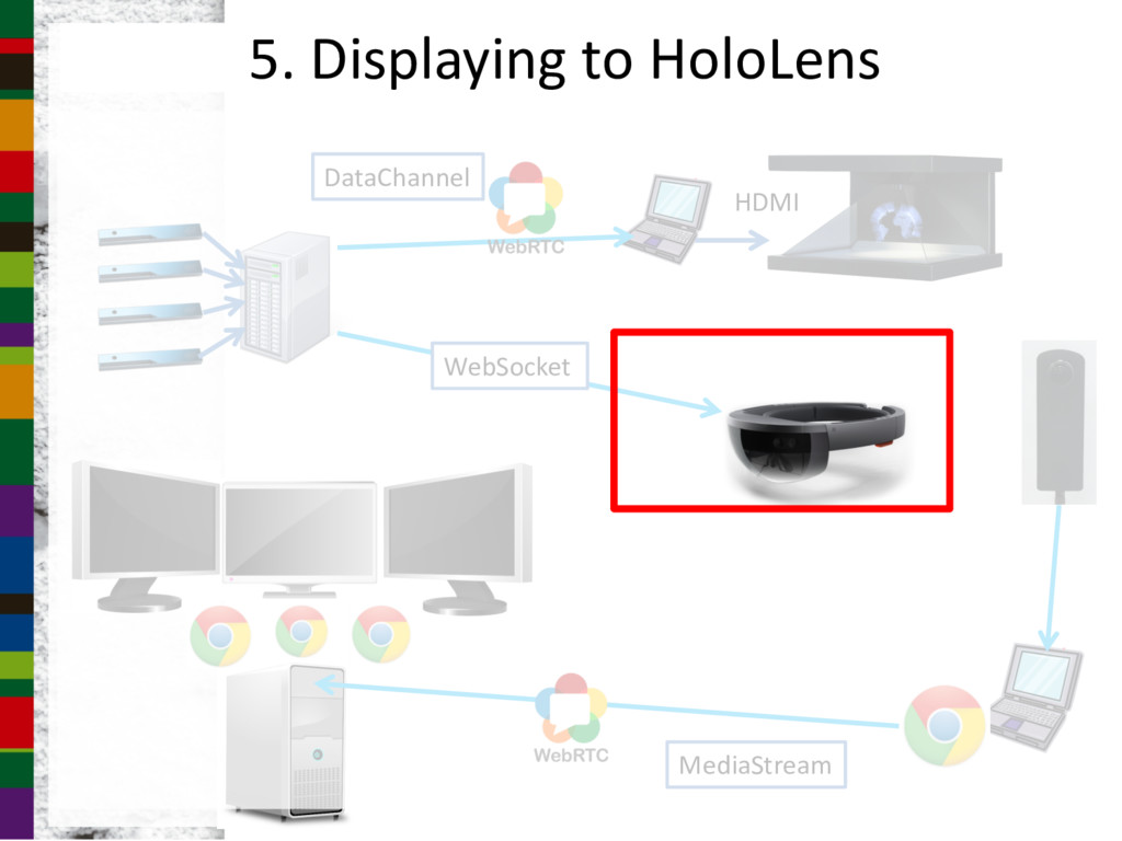 5. Displaying to HoloLens MediaStream HDMI WebS...