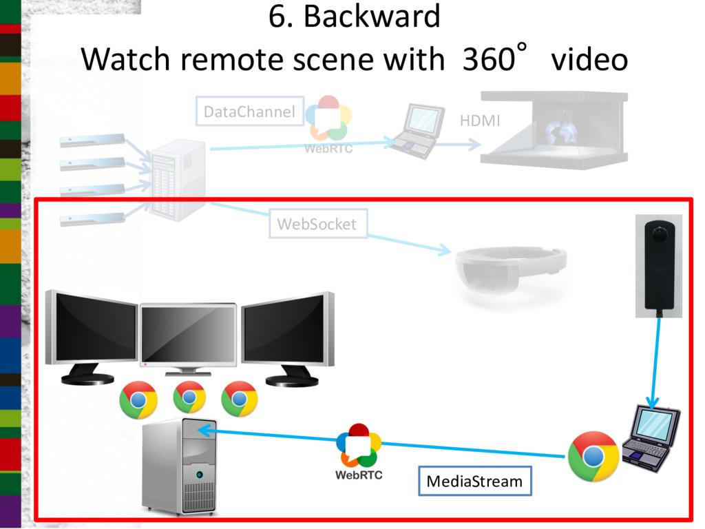 HDMI WebSocket DataChannel MediaStream 6. Backw...