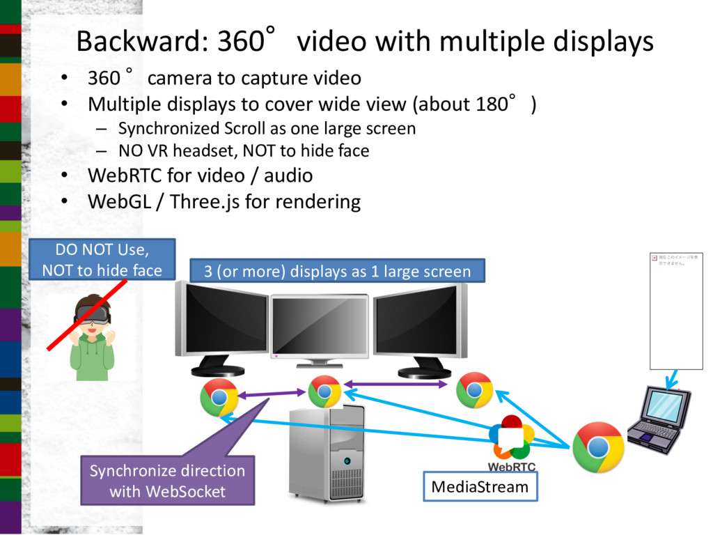 Backward: 360video with multiple displays • 36...