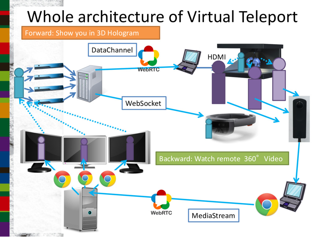 Whole architecture of Virtual Teleport MediaStr...