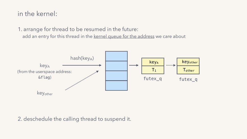 in the kernel: keyA (from the userspace address...