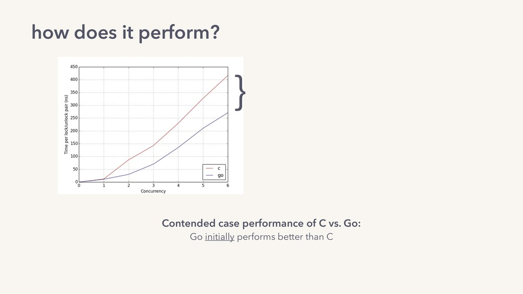 how does it perform? Contended case performance...