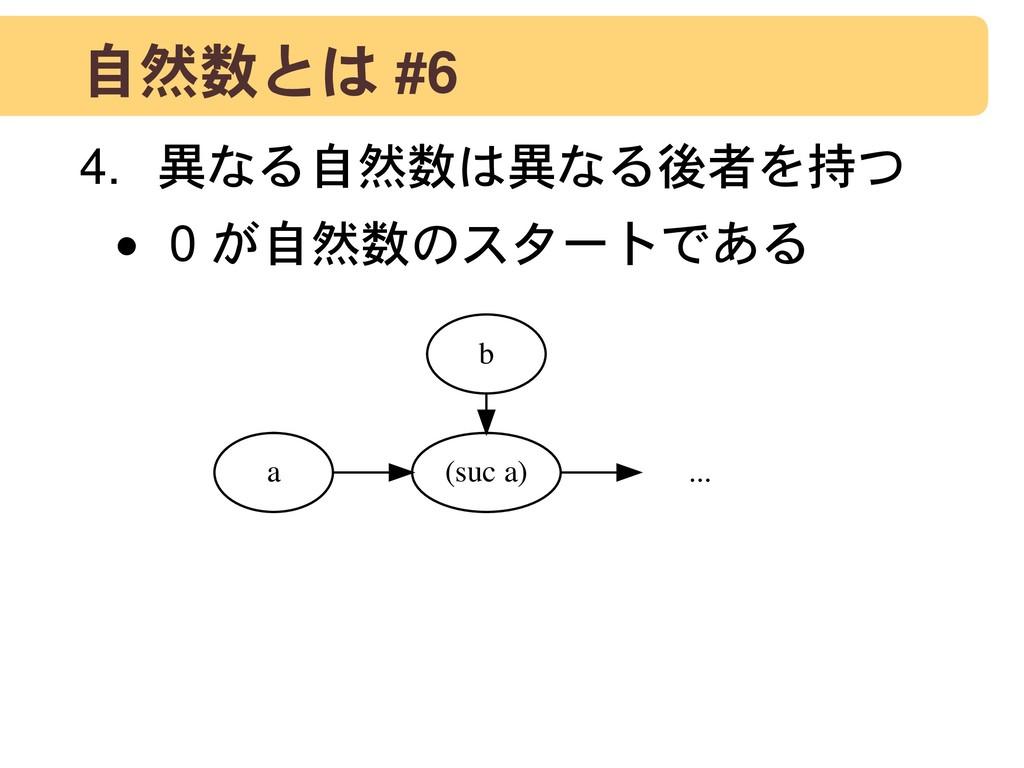 自然数とは #6 4. 異なる自然数は異なる後者を持つ • 0 が自然数のスタートである a ...