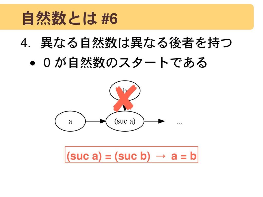 自然数とは #6 4. 異なる自然数は異なる後者を持つ • 0 が自然数のスタートである (s...